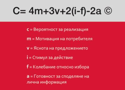 PPC реклама - формула